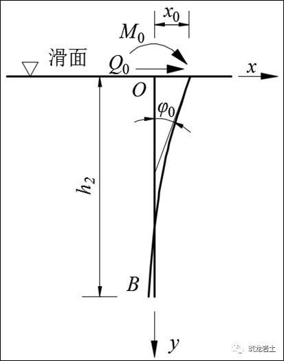 抗滑桩类型、设计及计算,这样讲解容易多了_25