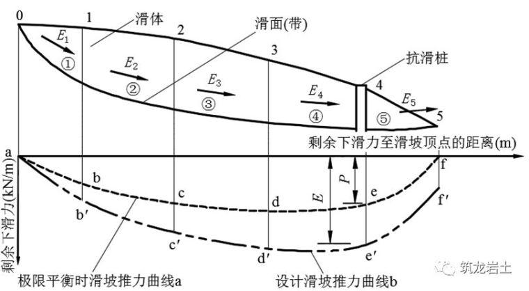 抗滑桩类型、设计及计算,这样讲解容易多了_9