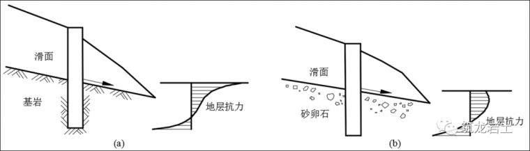 抗滑桩类型、设计及计算,这样讲解容易多了_14