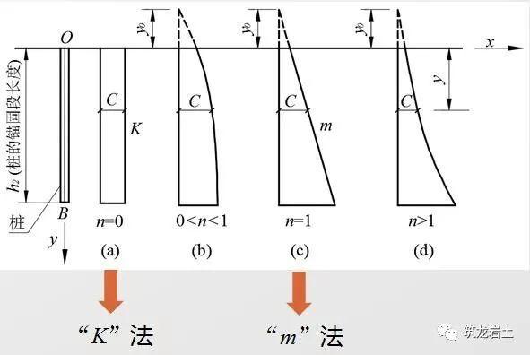 抗滑桩类型、设计及计算,这样讲解容易多了_12