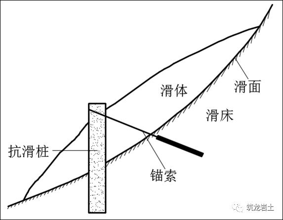 抗滑桩类型、设计及计算,这样讲解容易多了_28