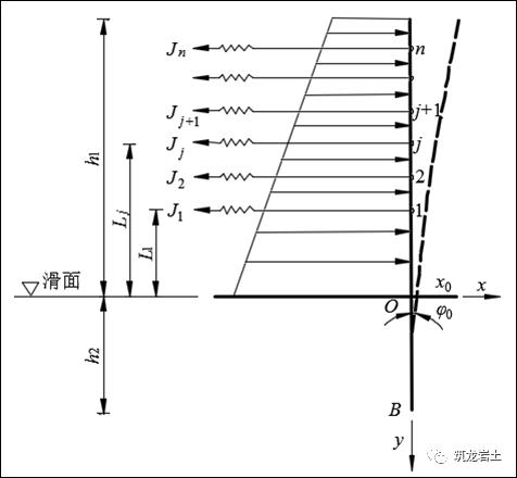 抗滑桩类型、设计及计算,这样讲解容易多了_32