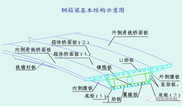 钢梁、拱桥施工要求图文介绍_7