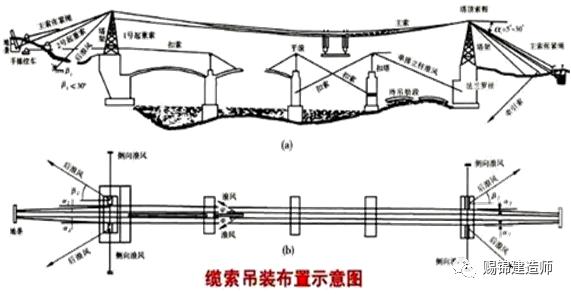 钢梁、拱桥施工要求图文介绍_23