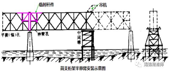 钢梁、拱桥施工要求图文介绍_3