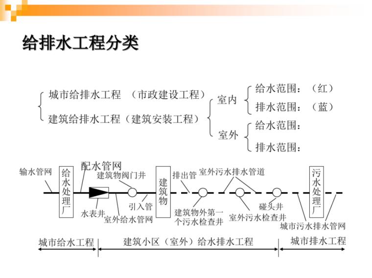 [一键下载]14套市政工程和路桥工程精品资料_8