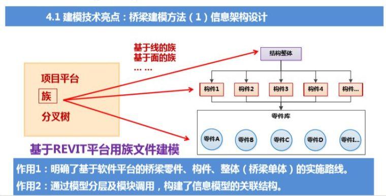 路桥BIM应用解析及案例赏析_3