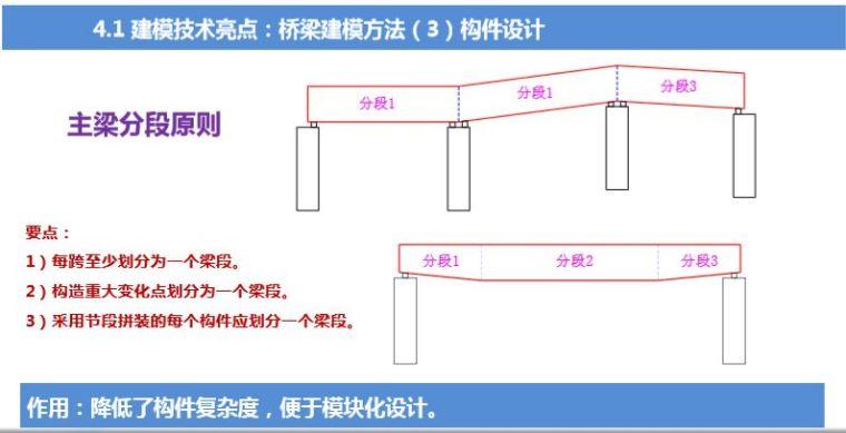 路桥BIM应用解析及案例赏析_6
