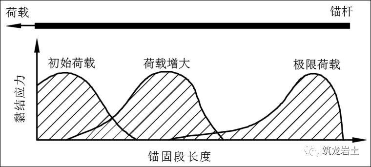 边坡锚固结构及设计计算讲解,信息量很大哦_17