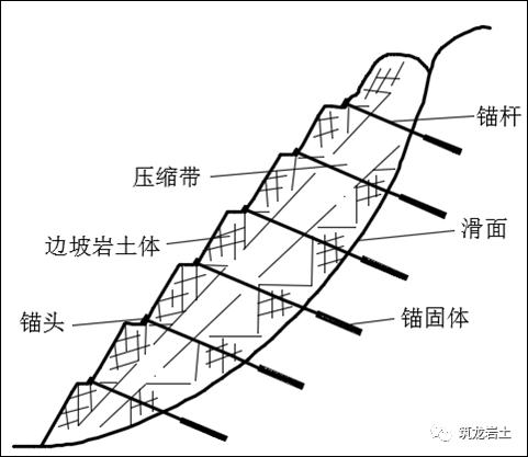 边坡锚固结构及设计计算讲解,信息量很大哦_35