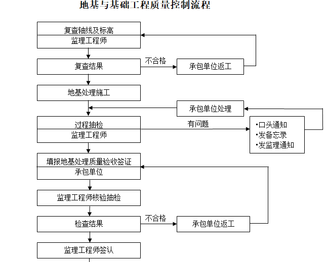 [一键下载]20套房建工程监理规划合集_3