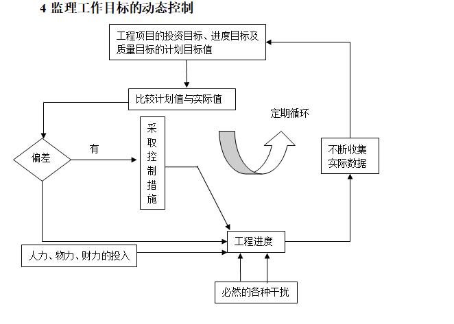 [一键下载]20套房建工程监理规划合集_5