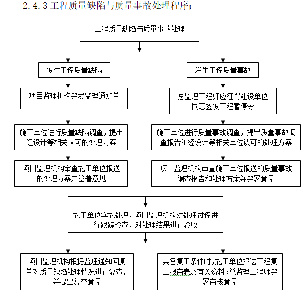 [一键下载]20套房建工程监理规划合集_4