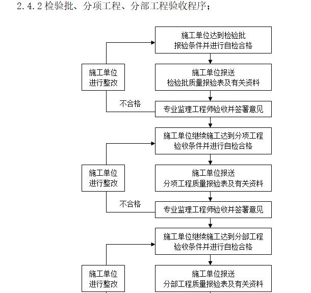 [一键下载]20套房建工程监理规划合集_7