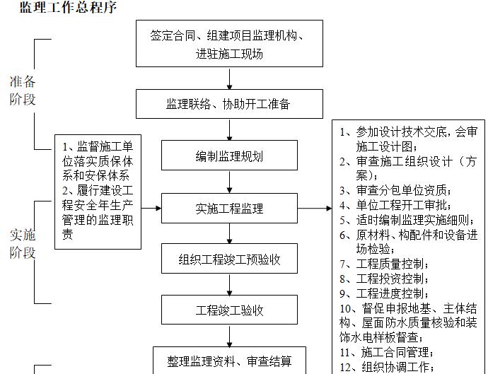 [一键下载]20套房建工程监理规划合集_6