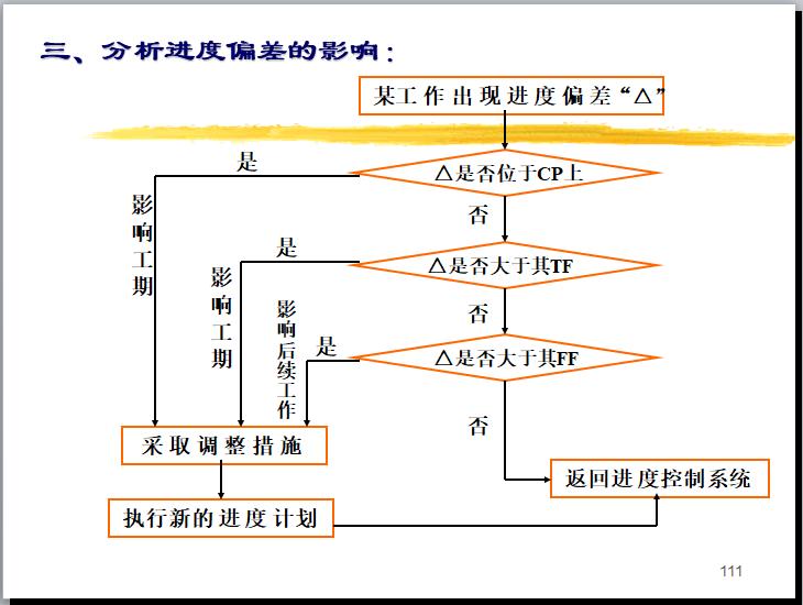 [一键下载]20套工程项目进度计划及控制措施_2