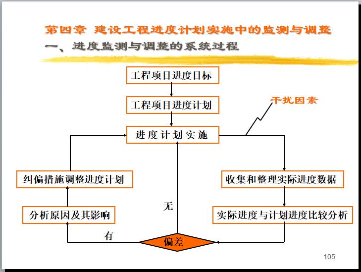 [一键下载]20套工程项目进度计划及控制措施_5