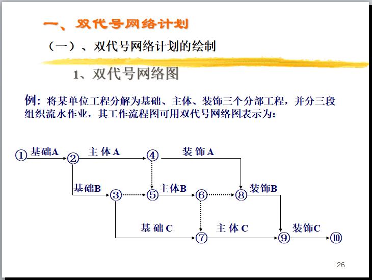 [一键下载]20套工程项目进度计划及控制措施_7