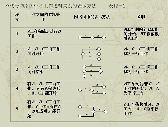 [一键下载]20套工程项目进度计划及控制措施_8