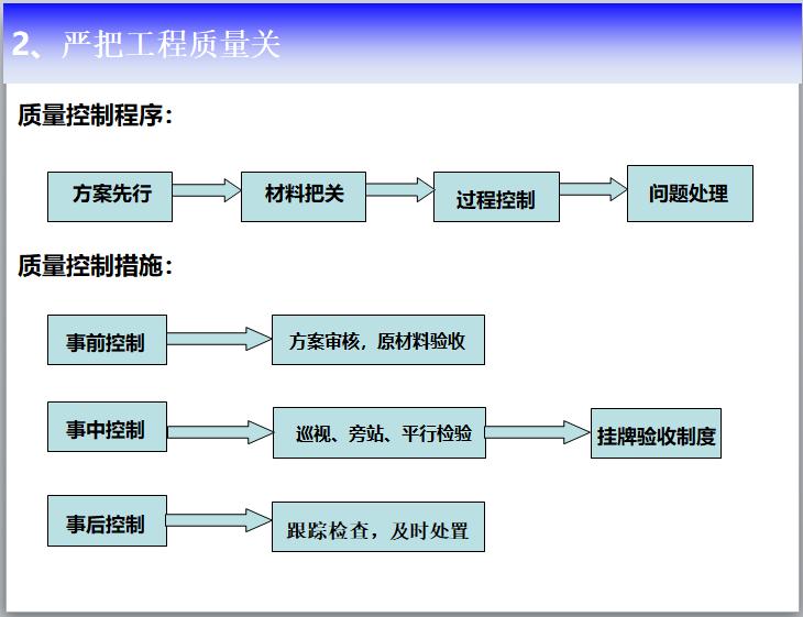 新建造体系下标准化工地监理管理(PPT)_6
