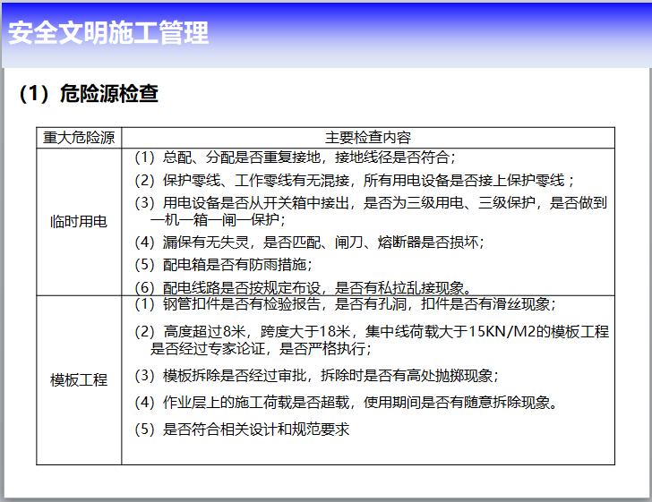新建造体系下标准化工地监理管理(PPT)_5