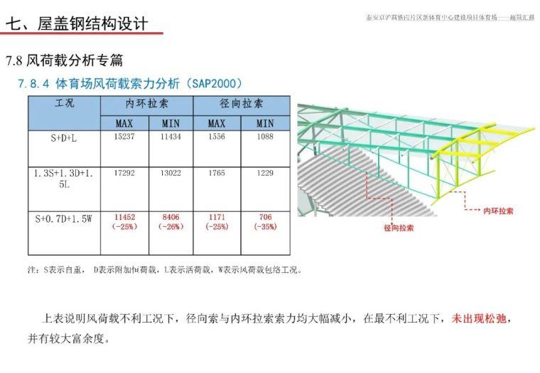 泰安体育场超限设计汇报PPT_158