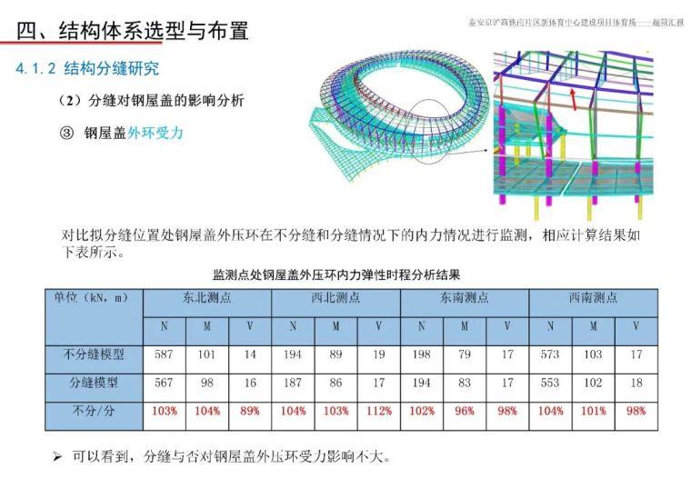 泰安体育场超限设计汇报PPT_45