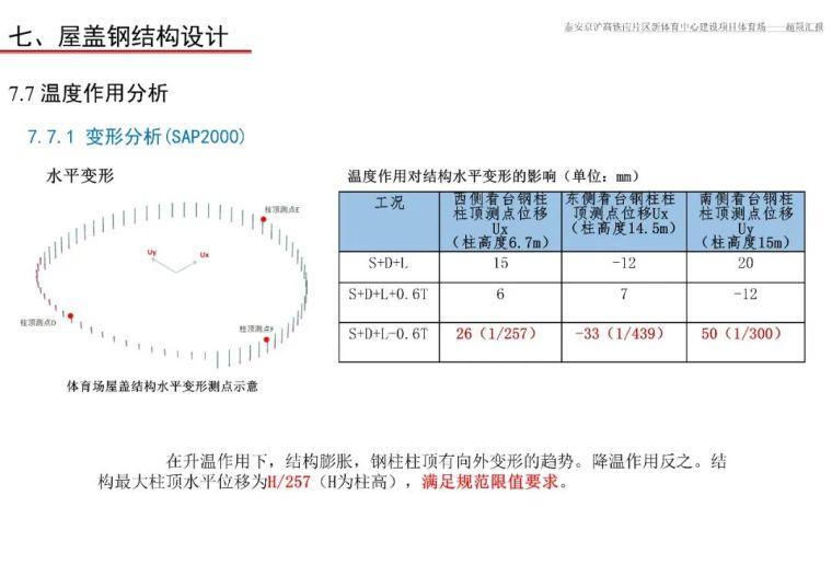 泰安体育场超限设计汇报PPT_152