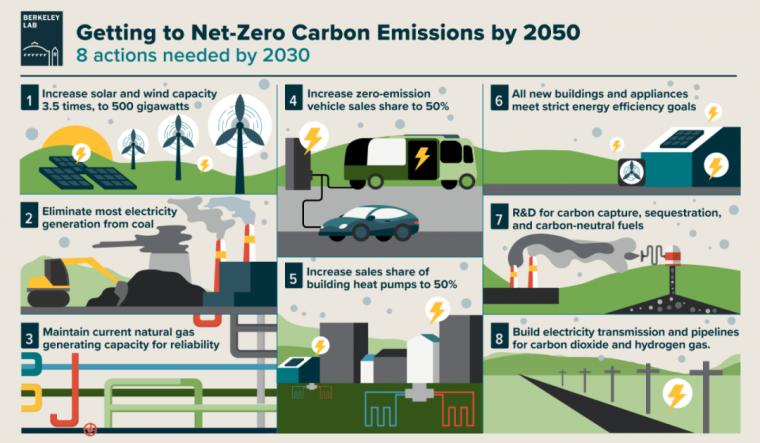 碳中和视角下的景观设计思维与应用_2
