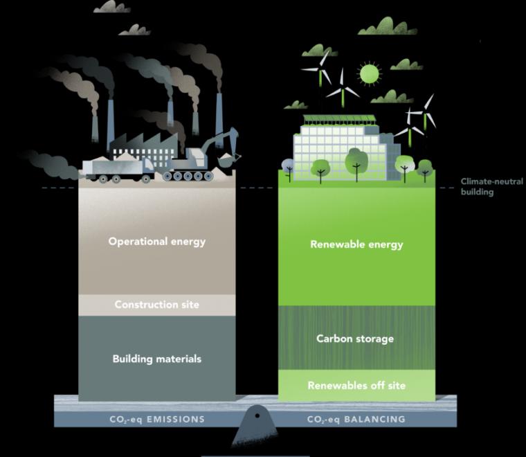 碳中和视角下的景观设计思维与应用_4