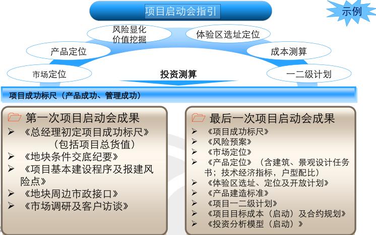 房地产项目运营知识框架(中篇,126页)_10