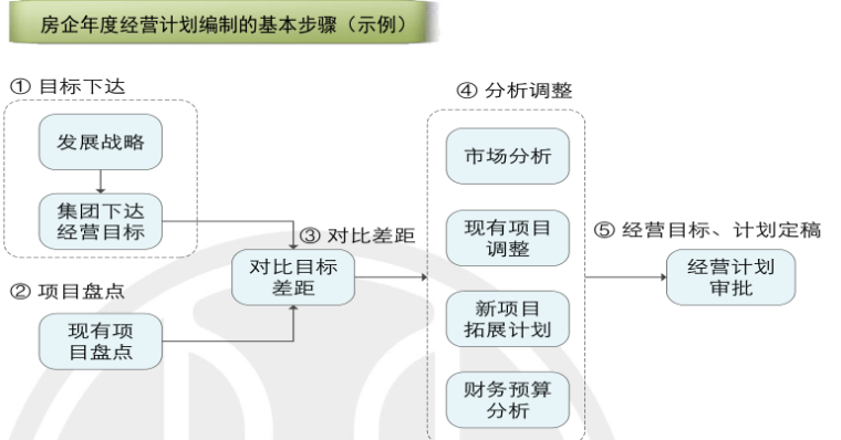 房地产项目运营知识框架(中篇,126页)_2