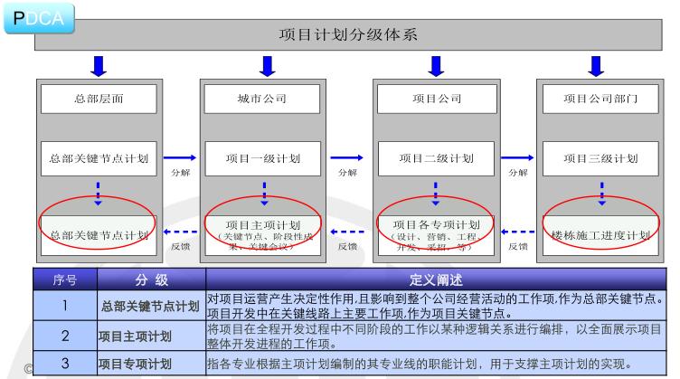 房地产项目运营知识框架(中篇,126页)_8