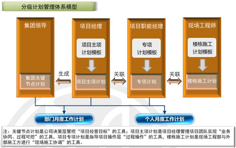 房地产项目运营知识框架(中篇,126页)_3