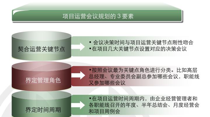 房地产项目运营知识框架(中篇,126页)_6
