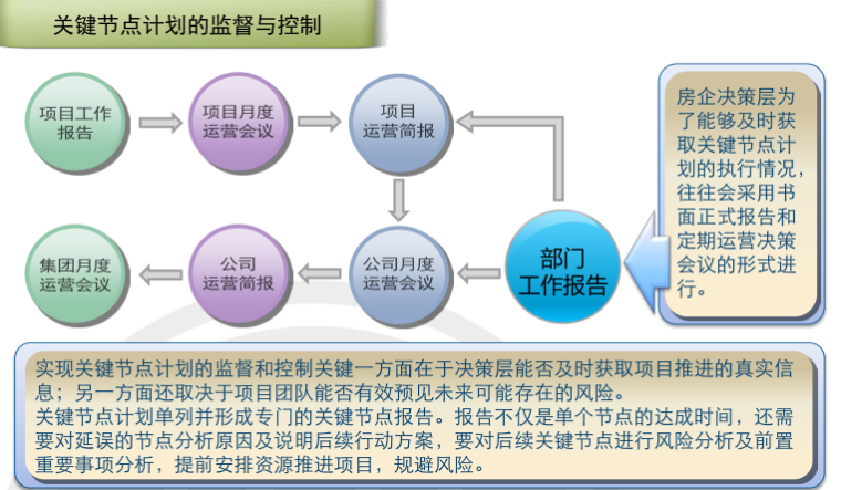 房地产项目运营知识框架(中篇,126页)_4