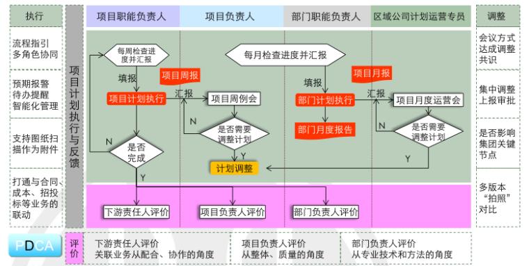 房地产项目运营知识框架(中篇,126页)_9