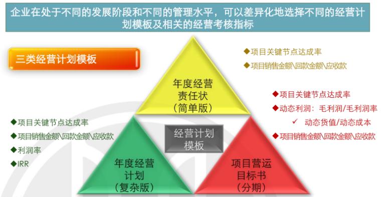 房地产项目运营知识框架(中篇,126页)_7