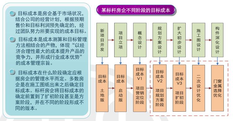 房地产项目运营知识框架(下篇,150页)_7
