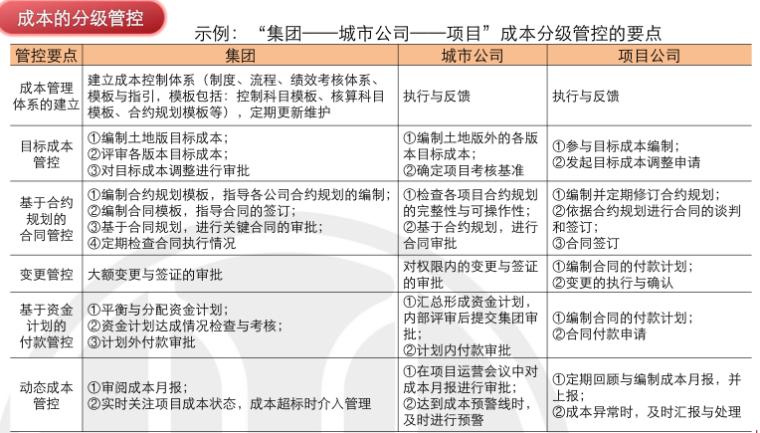 房地产项目运营知识框架(下篇,150页)_2