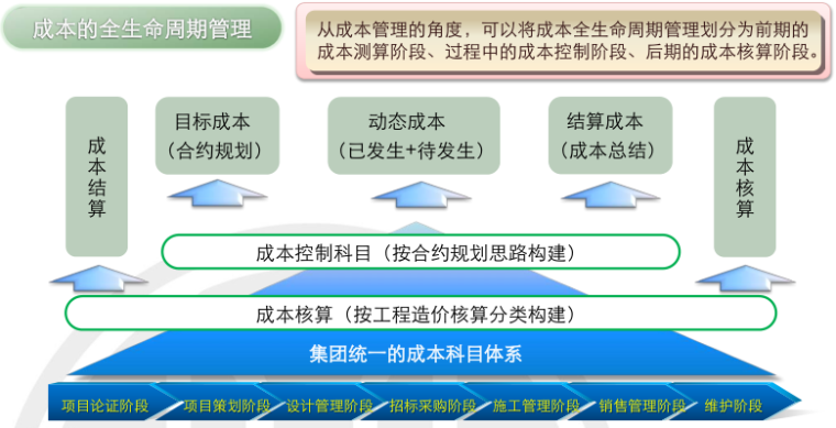 房地产项目运营知识框架(下篇,150页)_3