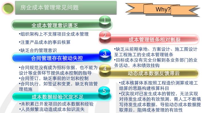 房地产项目运营知识框架(下篇,150页)_4