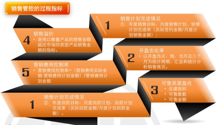 房地产项目运营知识框架(下篇,150页)_9