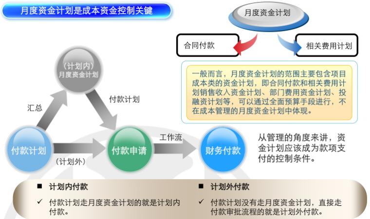 房地产项目运营知识框架(下篇,150页)_11