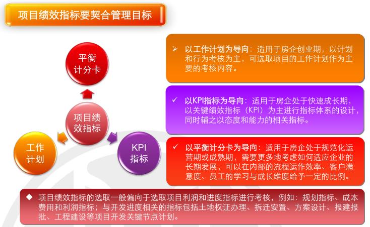 房地产项目运营知识框架(下篇,150页)_8