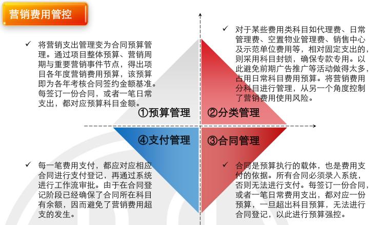 房地产项目运营知识框架(下篇,150页)_10