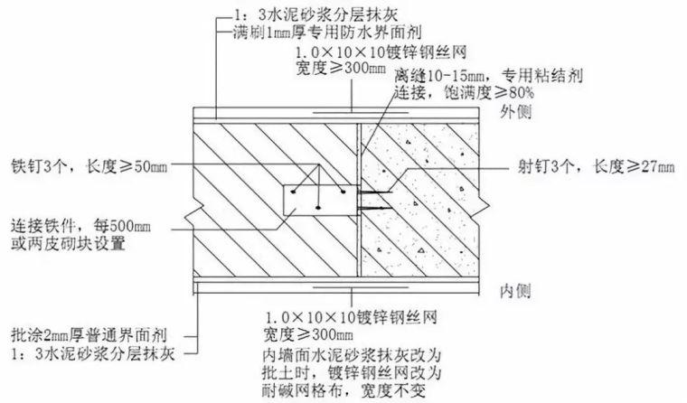 砌筑工程如何精细化施工?高精砌块工艺示例_10