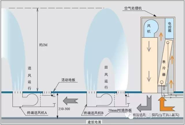 住宅新风系统设计、选型、预算、安装和使用_6