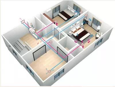 住宅新风系统设计、选型、预算、安装和使用_4