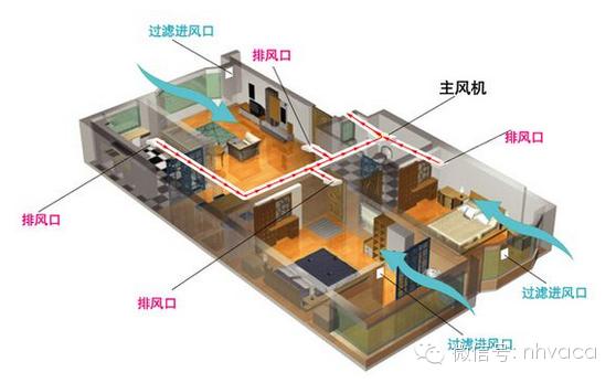 住宅新风系统设计、选型、预算、安装和使用_3